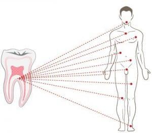 salud-dental